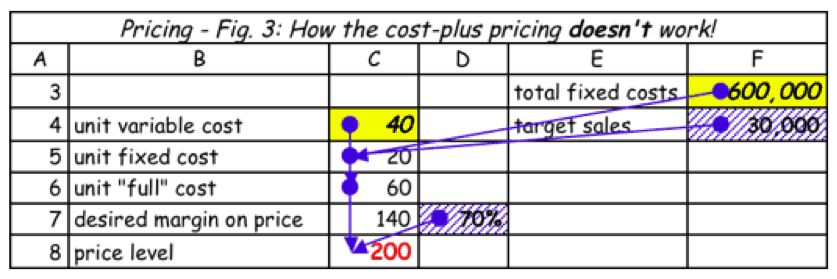 cost plus pricing doesn't work