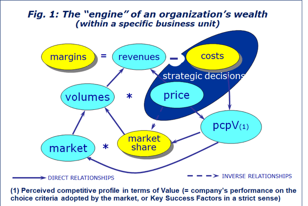 An organization's wealth engine